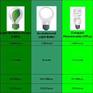 save Millions with Energy Efficient Light Bulbs Connaughton Construction