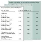 Low U-value windows for energy efficiency in zero energy homes - Connaughton Construction