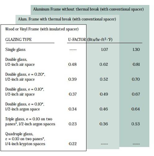 Lowest U Factor Windows : Ten steps to zero energy home