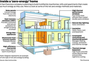 Ten Steps to Zero Energy Home - Inside a Zero Energy Home - Connaughton Construction