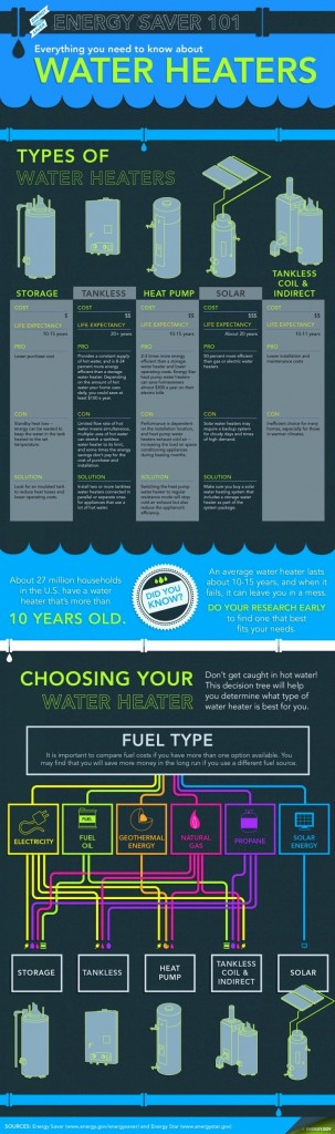 Is A Tankless Hot Water Heater Right for Your Home? - Connaughton Construction