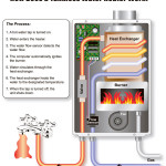 Tankless Hot Water Heater - Gas-Connaughton Construction