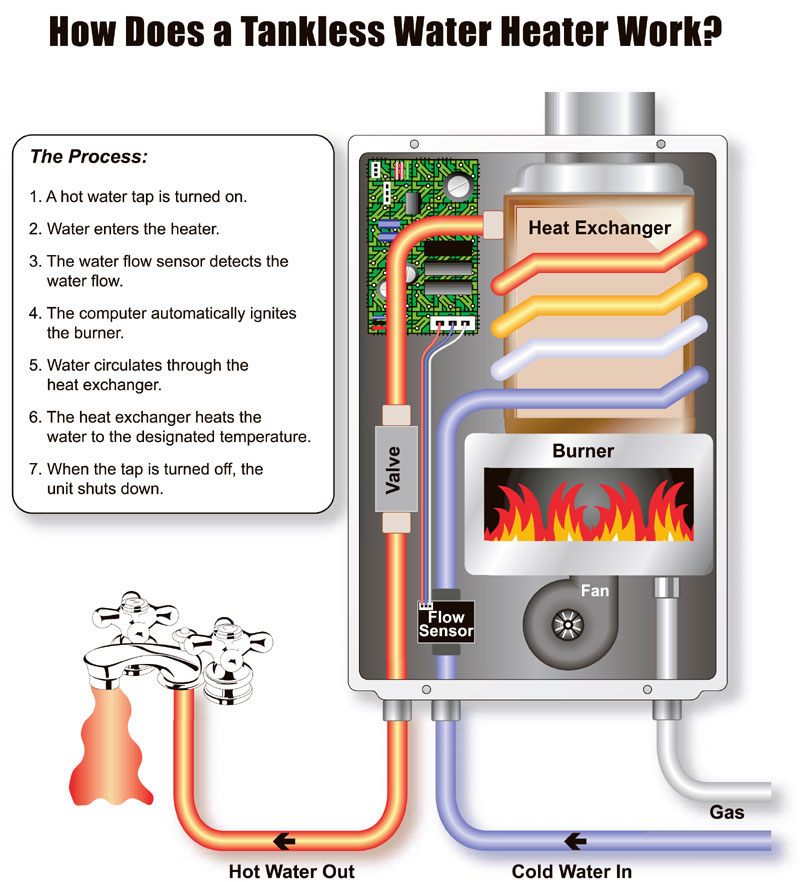 Tankless water heater advantages and disadvantages best for Hot water heater 101